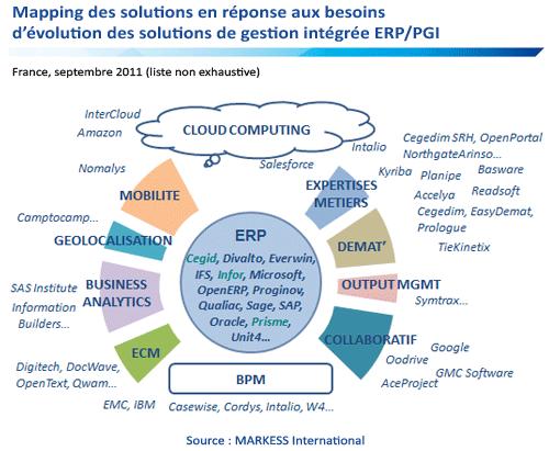 Mapping des solutions en réponse aux besoins des solutions de gestion intégrée
